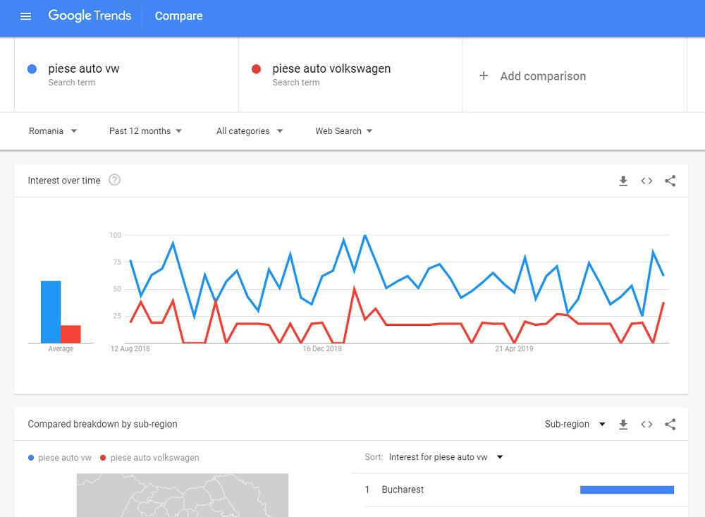 Exemplu de comparație pe Google Trends